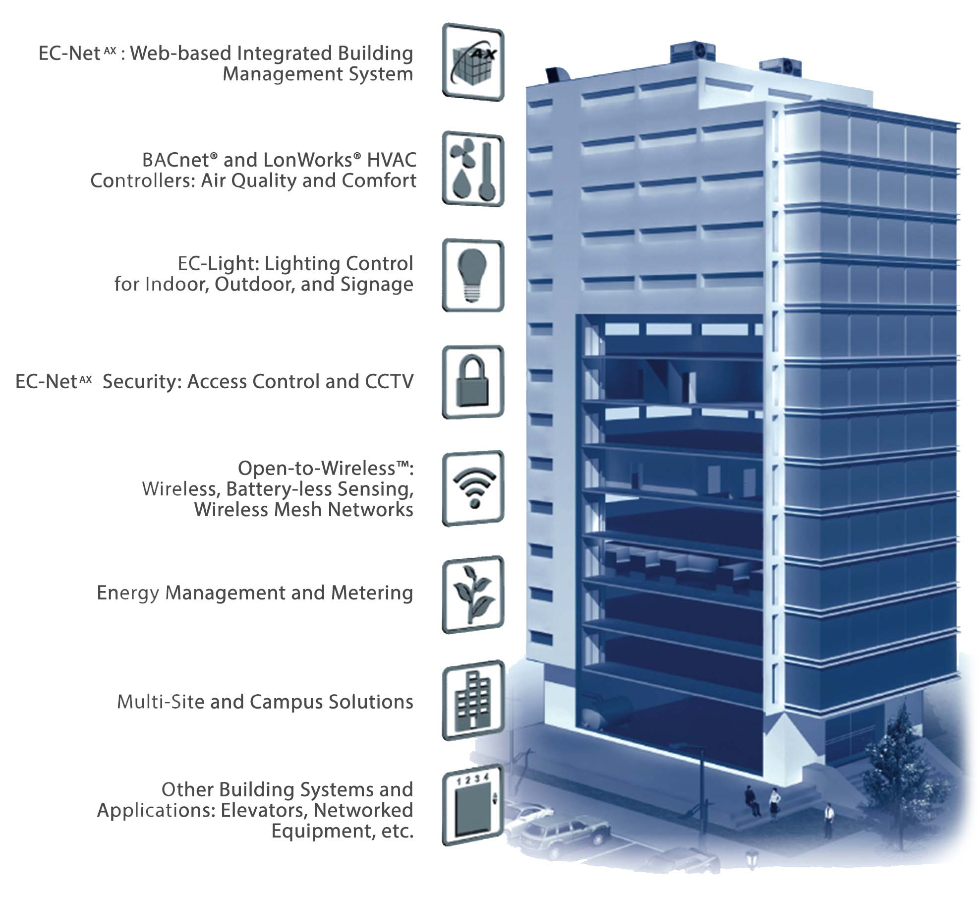 Building Management Automation System Jana Tanmia Resources Sdn Bhd