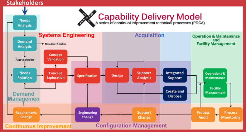 CAPABILITY DELIVERY MODEL